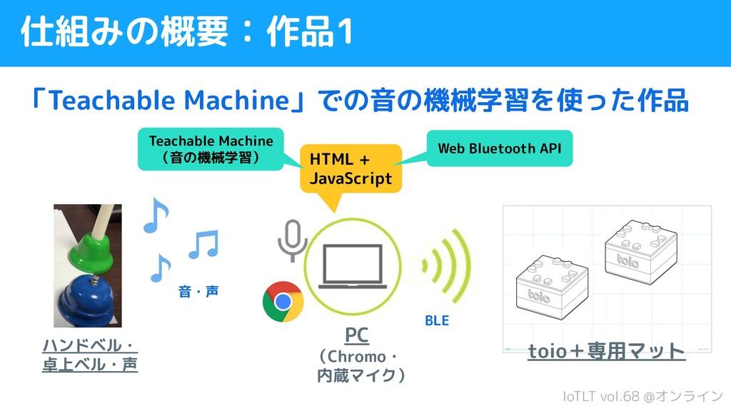 IoTLT vol.68 @オンライン 仕組みの概要:作品1 「Teachable Machi...