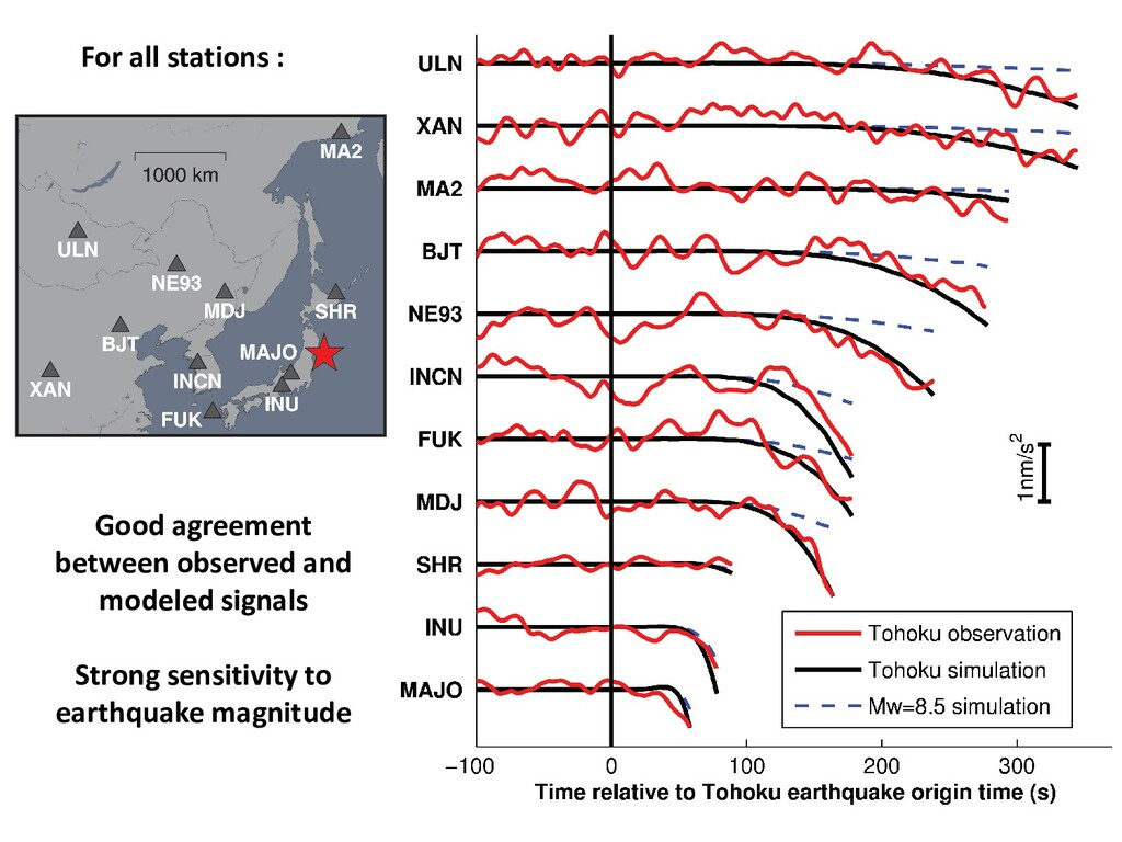 Good agreement between observed and modeled sig...