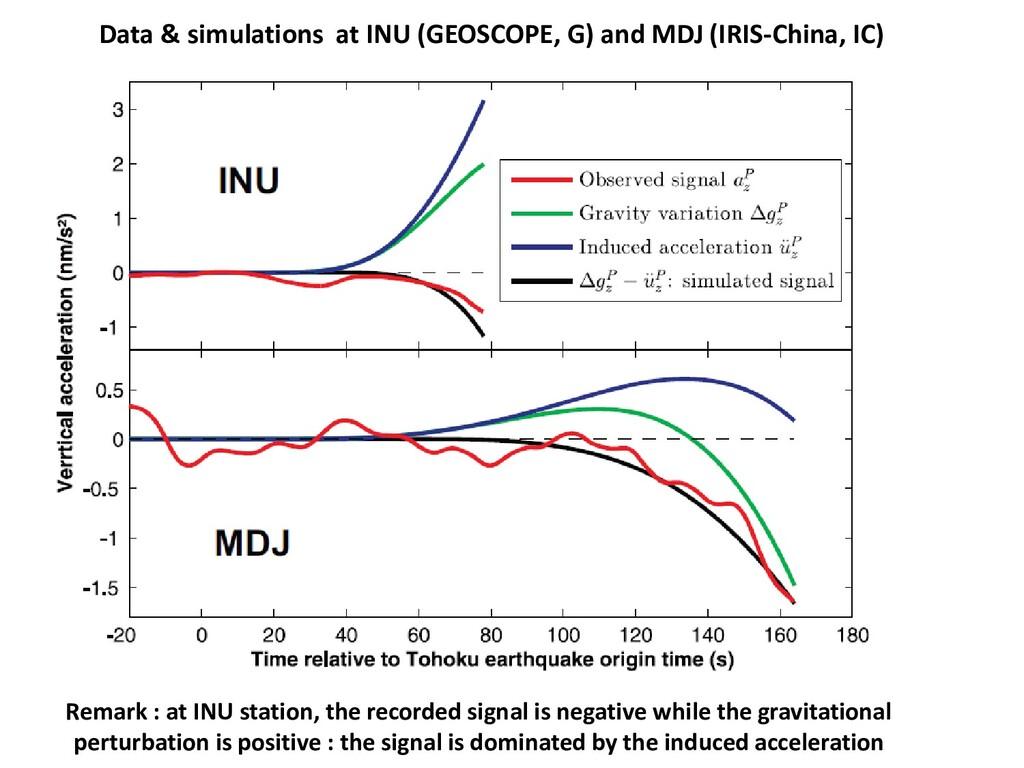 Data & simulations at INU (GEOSCOPE, G) and MDJ...