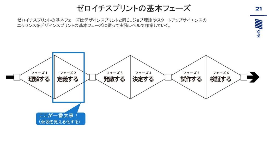 ゼロイチスプリントの基本フェーズ 21 ゼロイチスプリントの基本フェーズはデザインスプリントと...