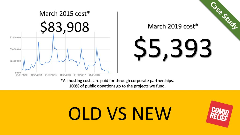 OLD VS NEW March 2019 cost* $5,393 March 2015 c...
