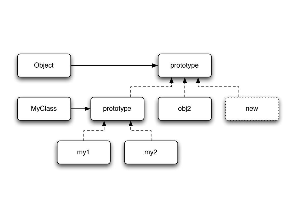 Object prototype prototype obj2 new MyClass my1...