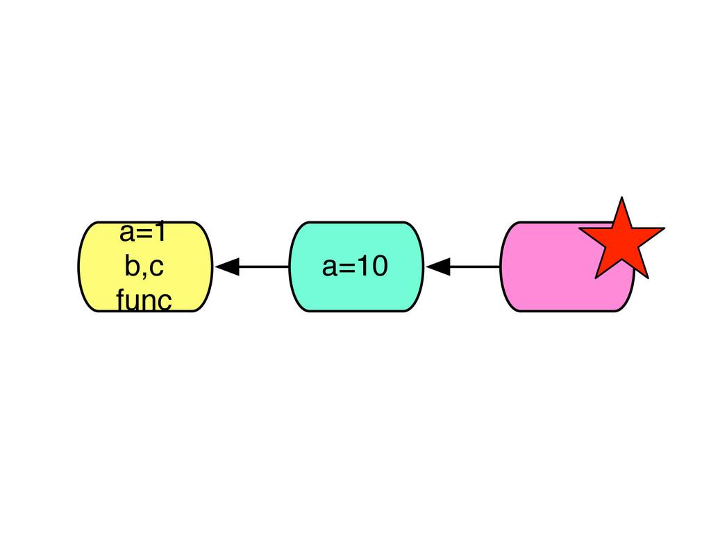 a=1 b,c func a=10