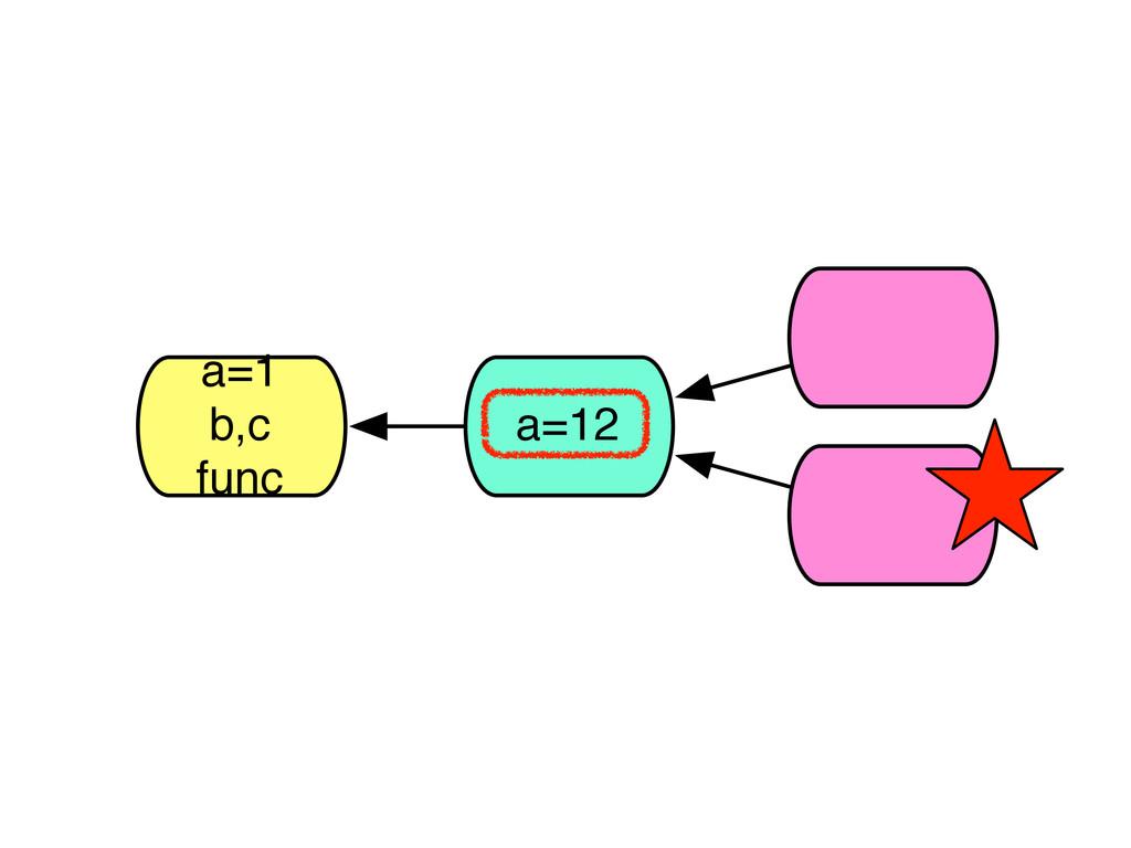 a=1 b,c func a=12