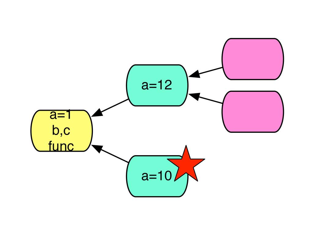 a=1 b,c func a=12 a=10