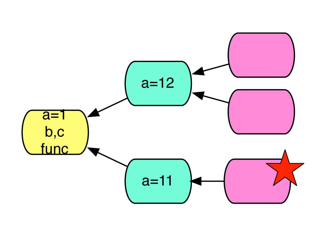 a=1 b,c func a=12 a=11