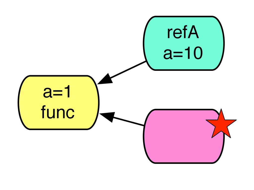 a=1 func refA a=10