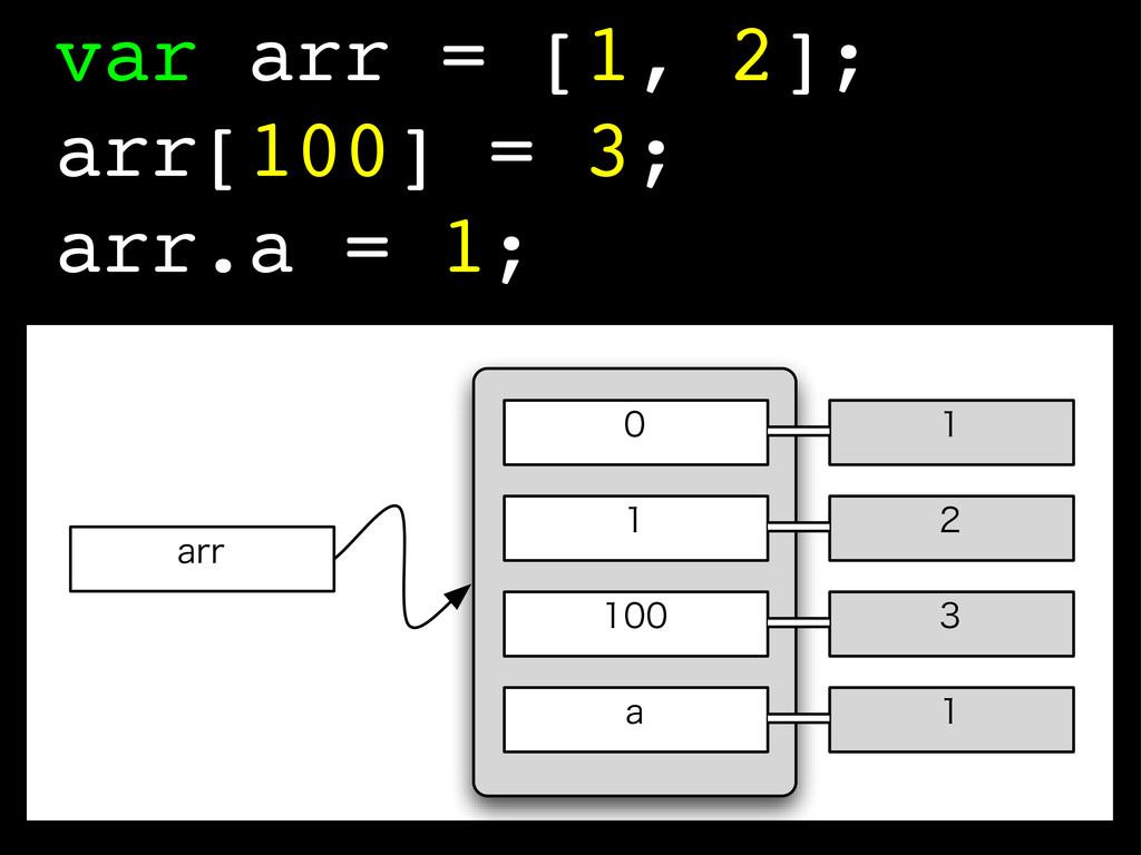 var arr = [1, 2]; arr[100] = 3; arr.a = 1;  BS...
