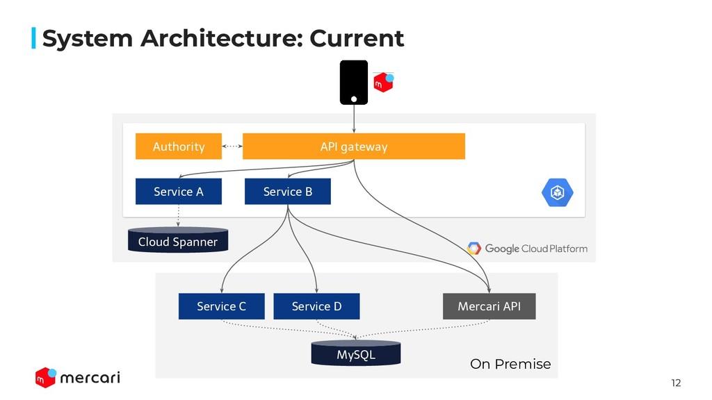 12 System Architecture: Current API gateway Aut...