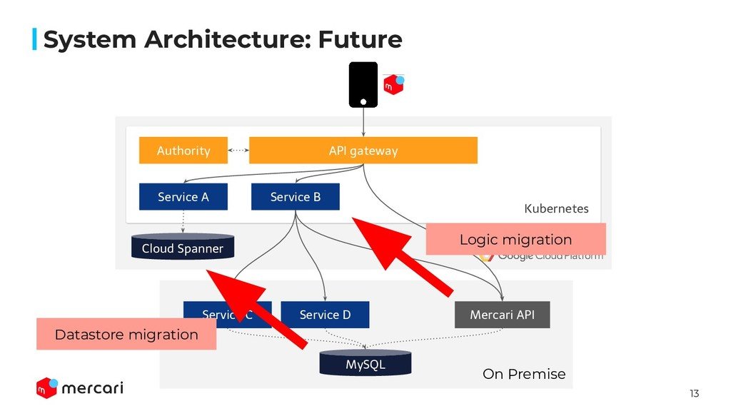 13 System Architecture: Future API gateway Auth...