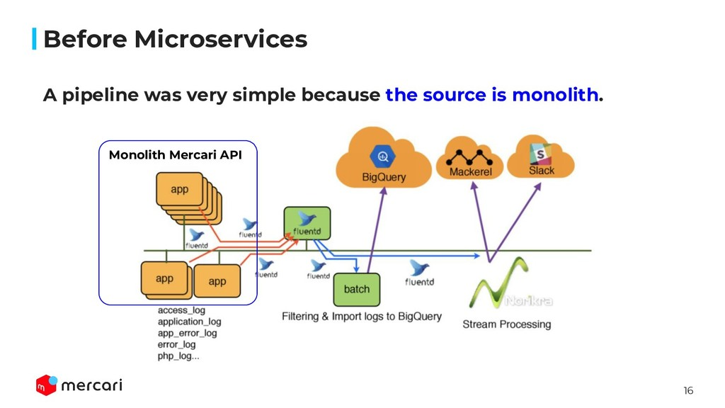 16 Before Microservices A pipeline was very sim...