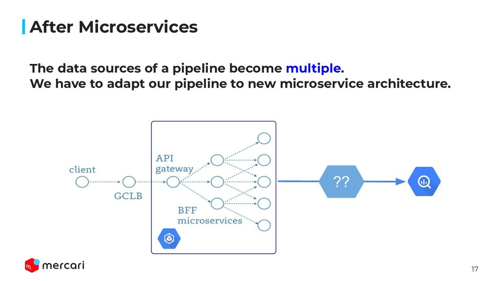 17 After Microservices The data sources of a pi...