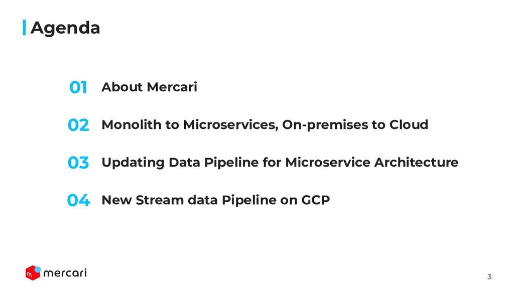 3 About Mercari Agenda Monolith to Microservice...