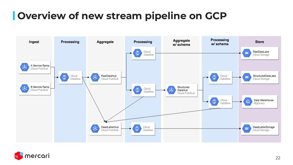 22 Overview of new stream pipeline on GCP