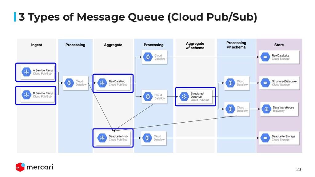 23 3 Types of Message Queue (Cloud Pub/Sub)