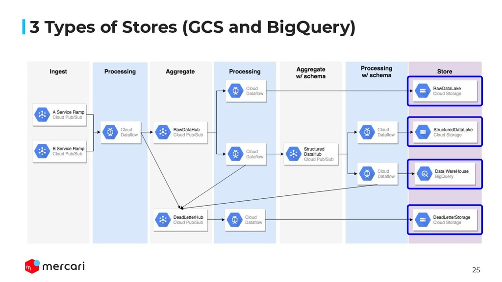 25 3 Types of Stores (GCS and BigQuery)