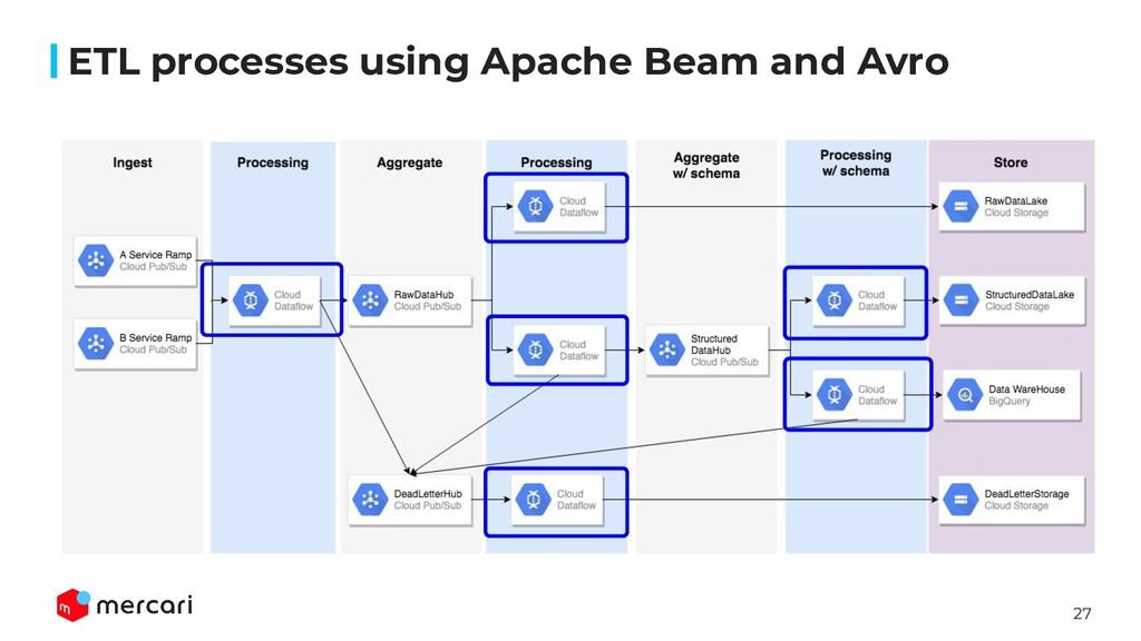 27 ETL processes using Apache Beam and Avro
