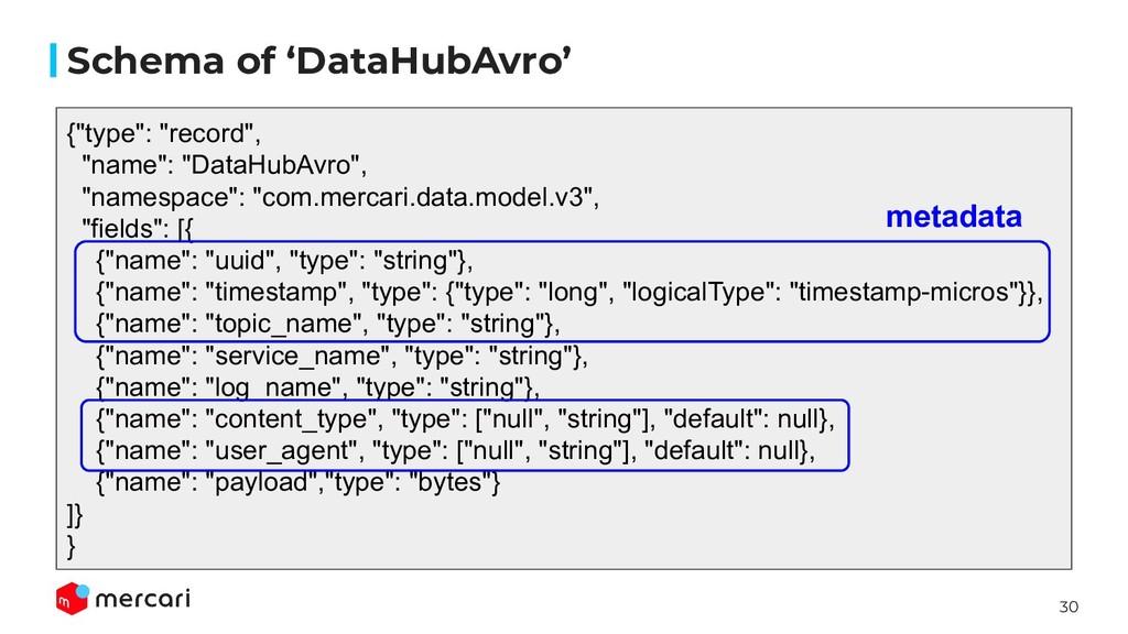 """30 Schema of 'DataHubAvro' {""""type"""": """"record"""", """"..."""