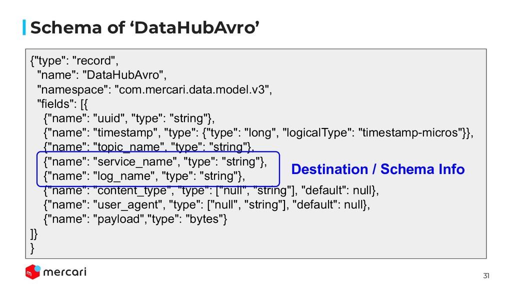 """31 Schema of 'DataHubAvro' {""""type"""": """"record"""", """"..."""