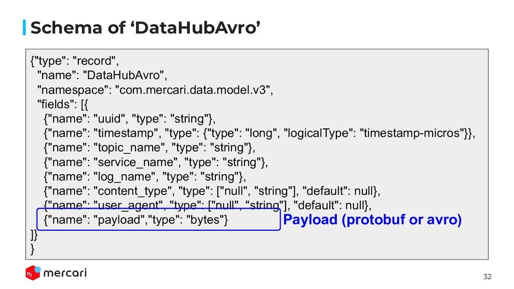 """32 Schema of 'DataHubAvro' {""""type"""": """"record"""", """"..."""