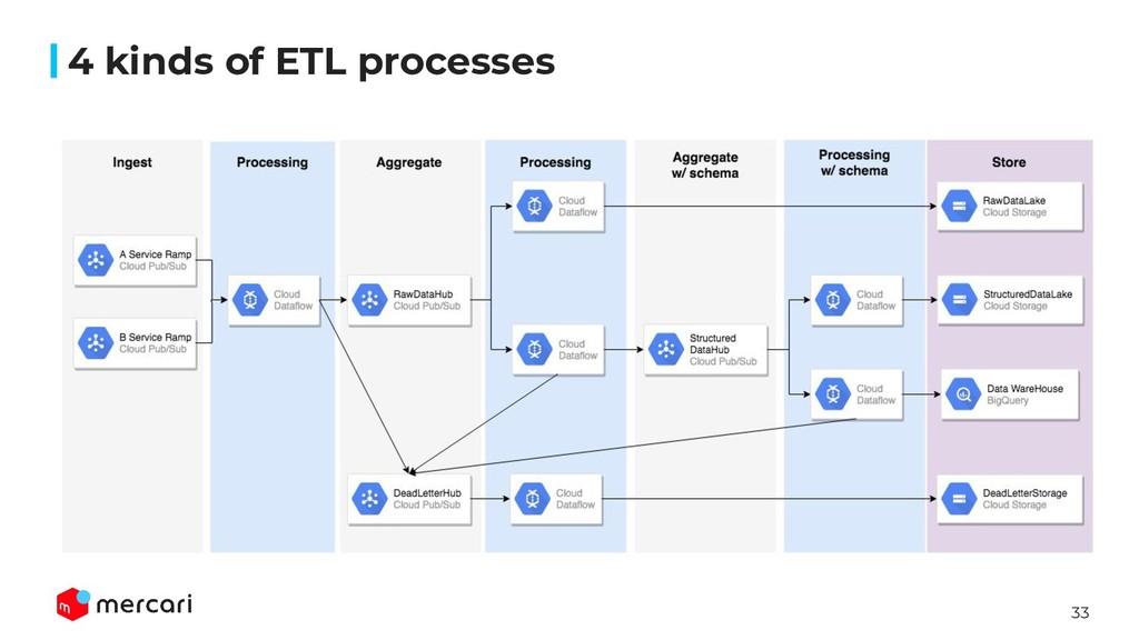 33 4 kinds of ETL processes