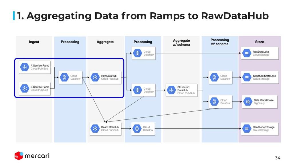 34 1. Aggregating Data from Ramps to RawDataHub