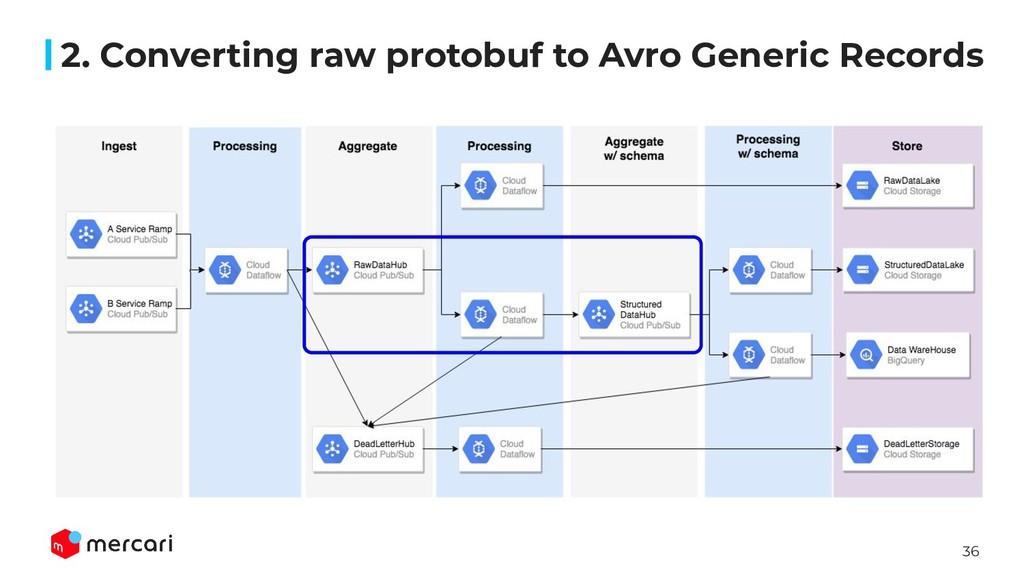 36 2. Converting raw protobuf to Avro Generic R...