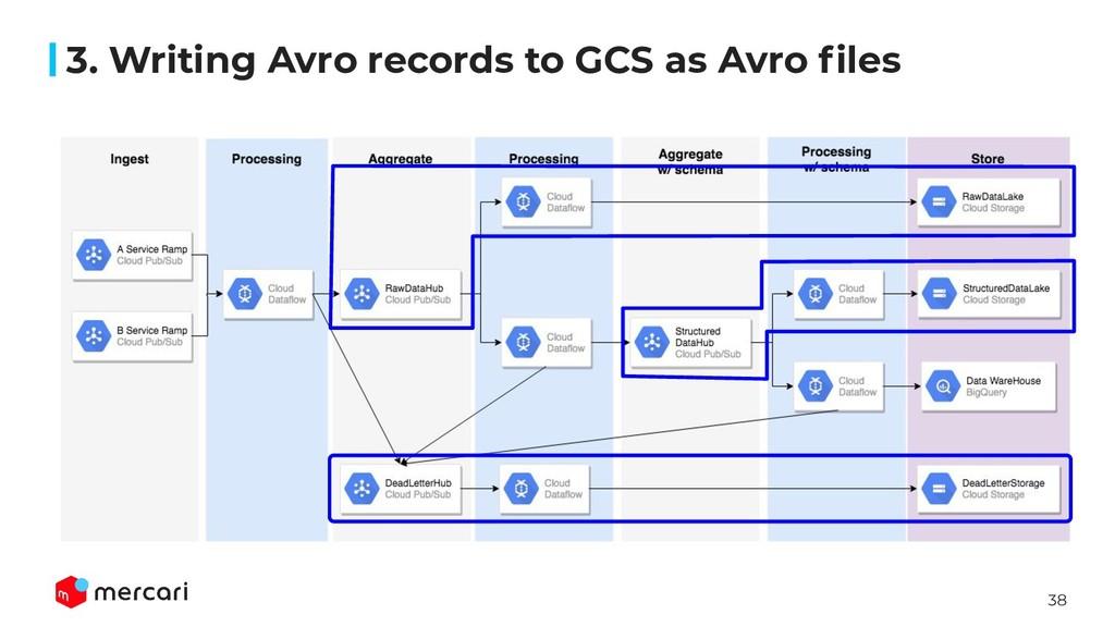 38 3. Writing Avro records to GCS as Avro files