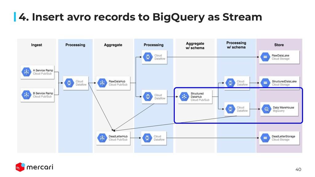 40 4. Insert avro records to BigQuery as Stream