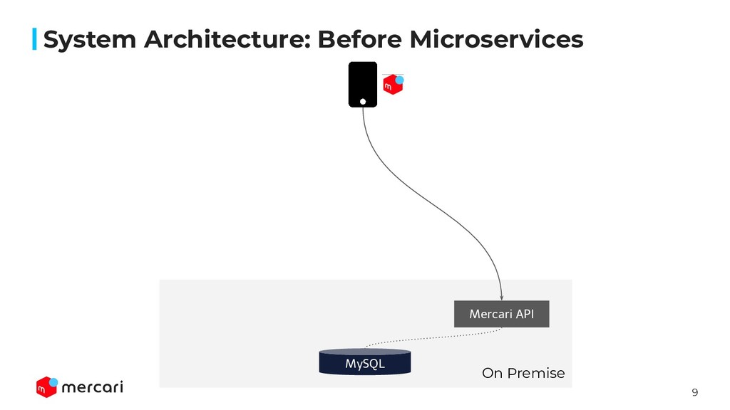 9 System Architecture: Before Microservices MyS...