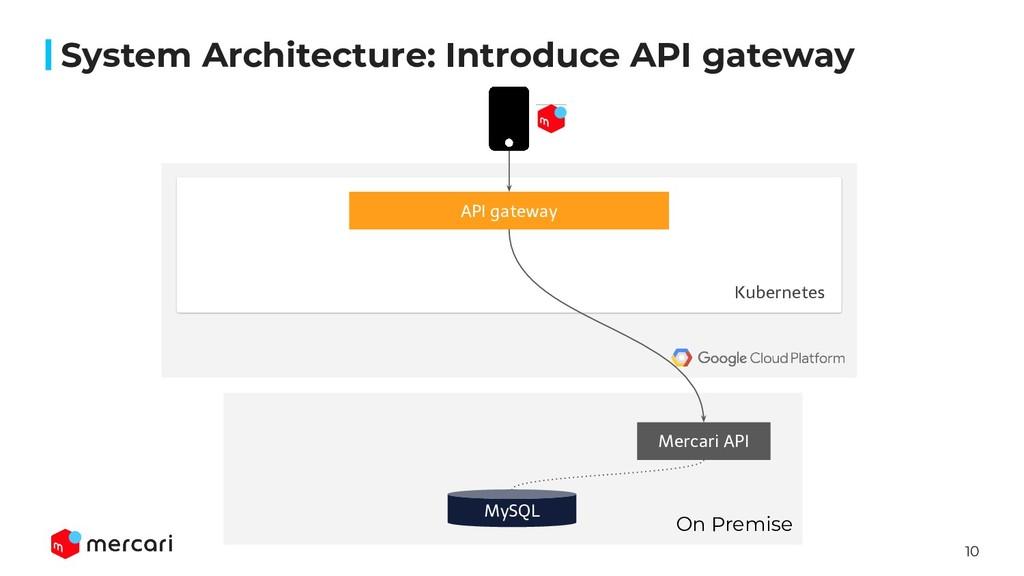 10 System Architecture: Introduce API gateway A...