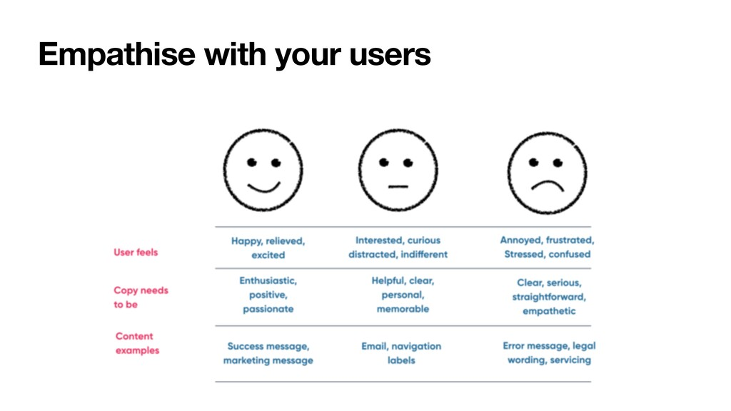 Empathise with your users