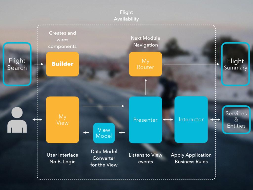 Presenter Flight Availability My View User Int...