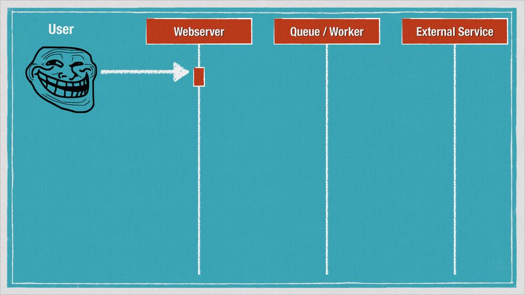 Webserver External Service User Queue / Worker