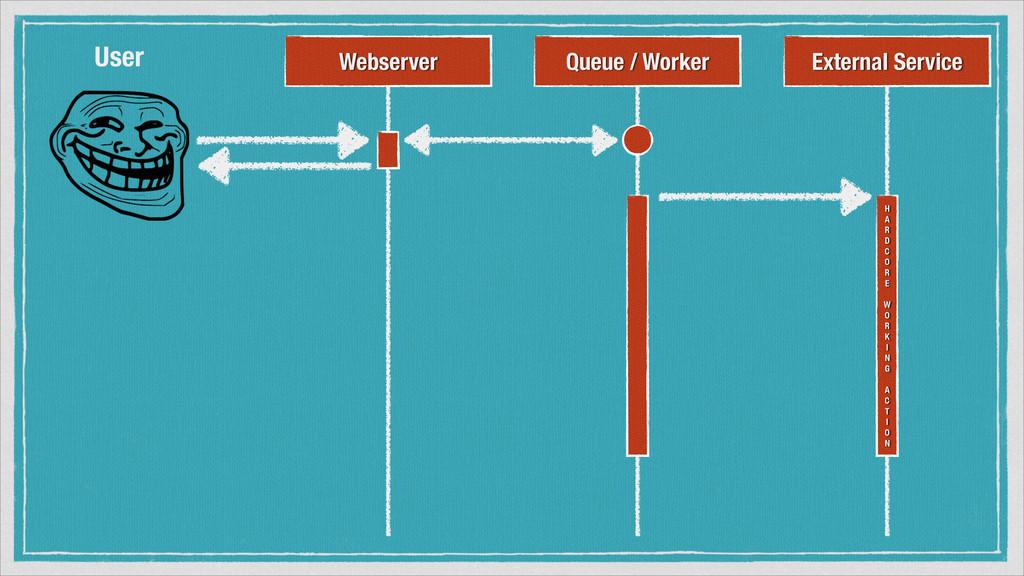 Webserver External Service User H A R D C O R E...
