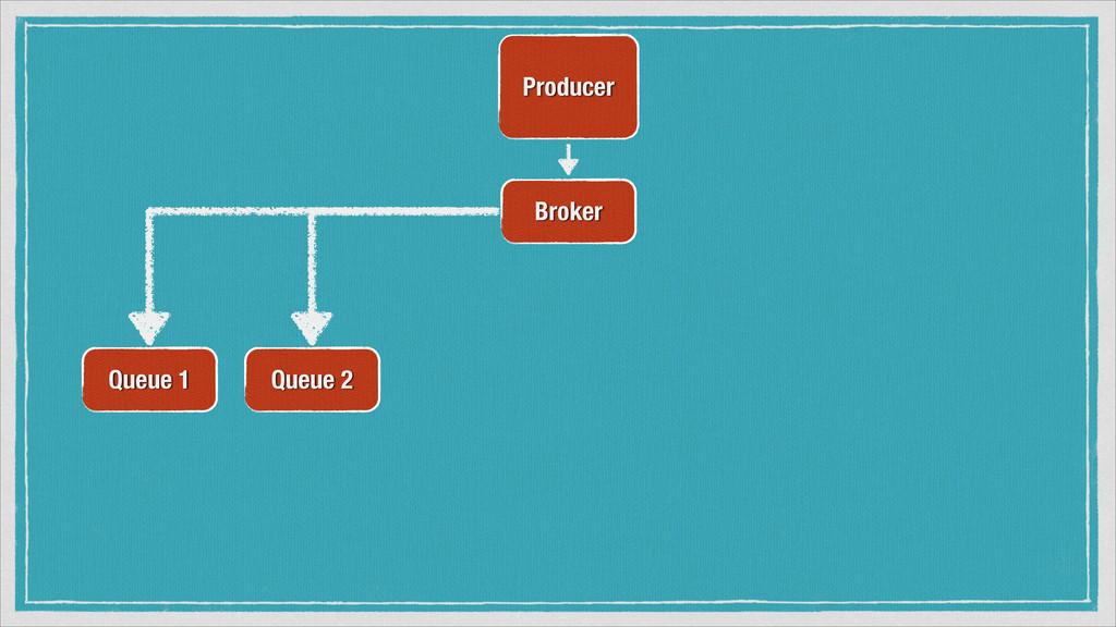 Producer Broker Queue 1 Queue 2