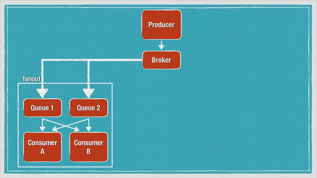 Producer Broker Consumer A Queue 1 Queue 2 Cons...