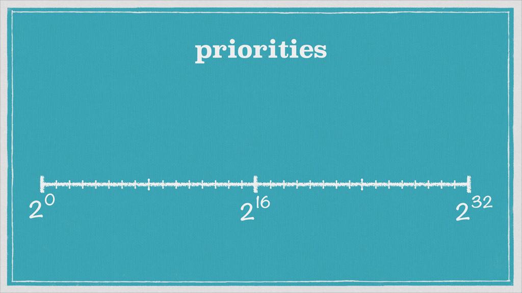 232 20 216 priorities