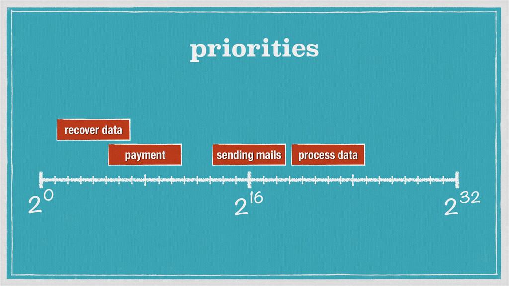 232 20 216 priorities sending mails process dat...