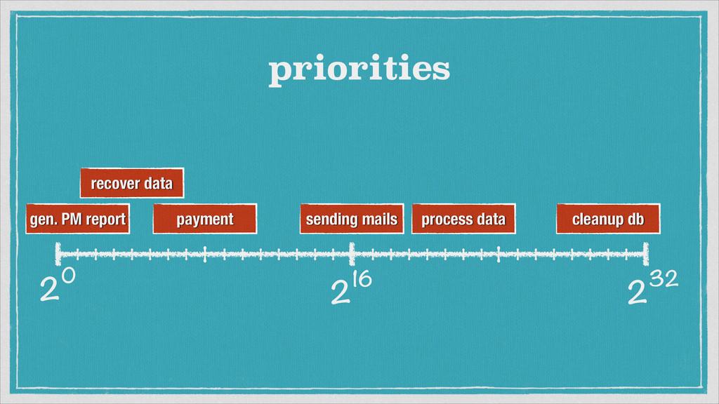 232 20 216 priorities sending mails gen. PM rep...