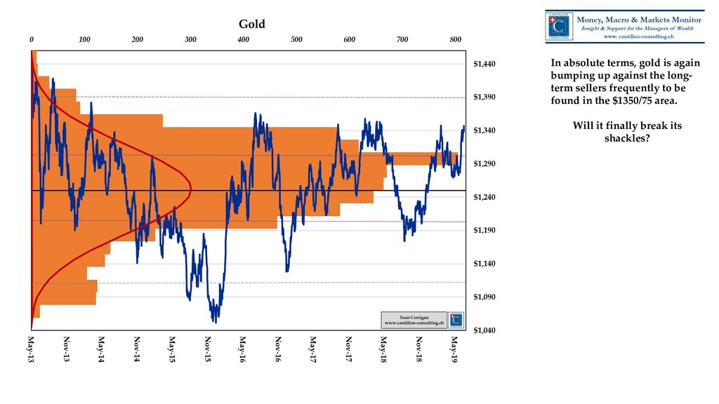 In absolute terms, gold is again bumping up aga...