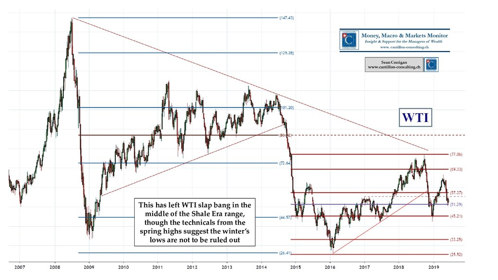 This has left WTI slap bang in the middle of th...