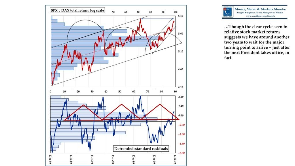 …Though the clear cycle seen in relative stock ...
