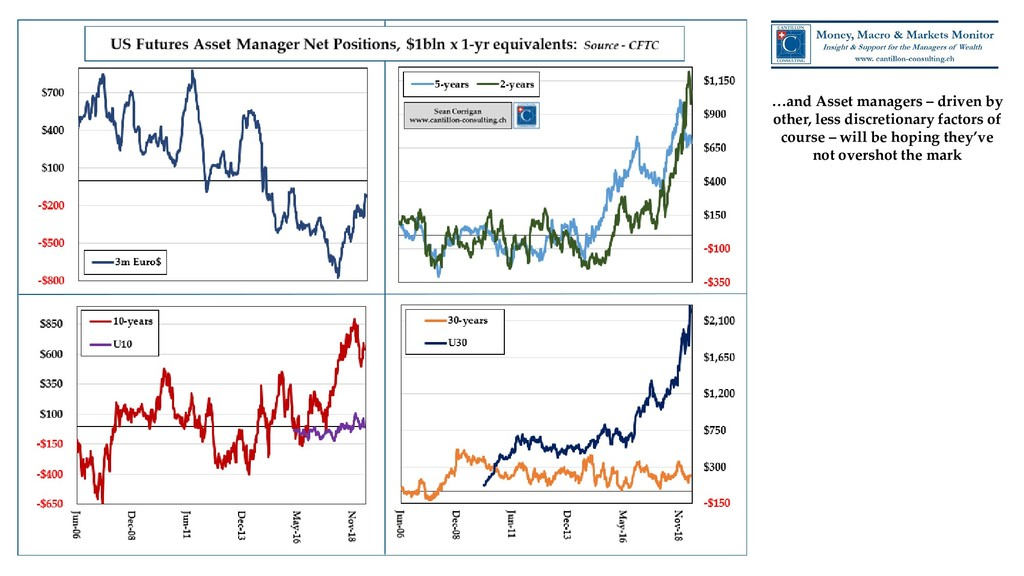 …and Asset managers – driven by other, less dis...