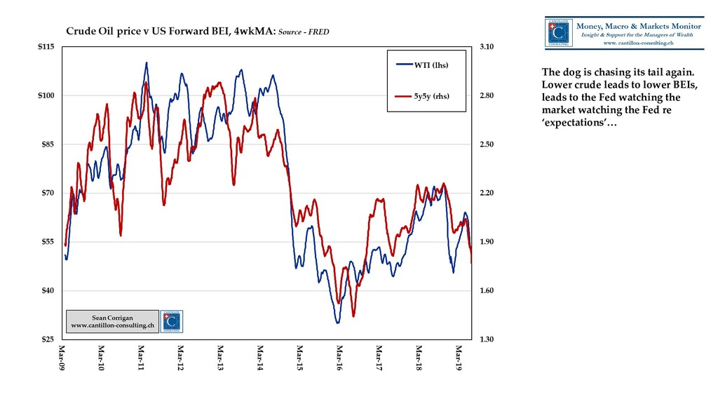 The dog is chasing its tail again. Lower crude ...