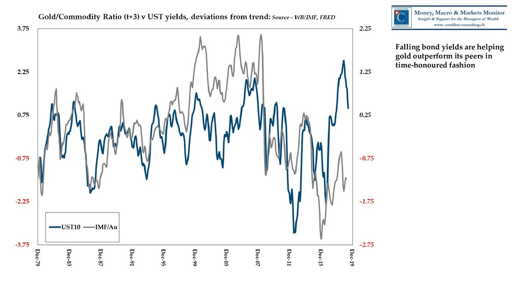 Falling bond yields are helping gold outperform...