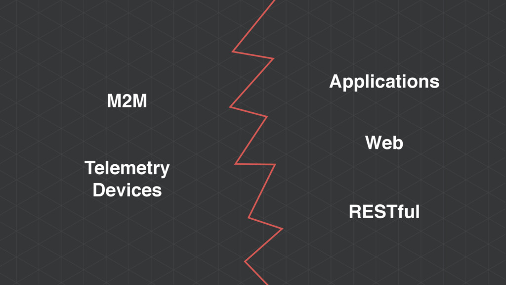 M2M Telemetry Devices Applications Web RESTful