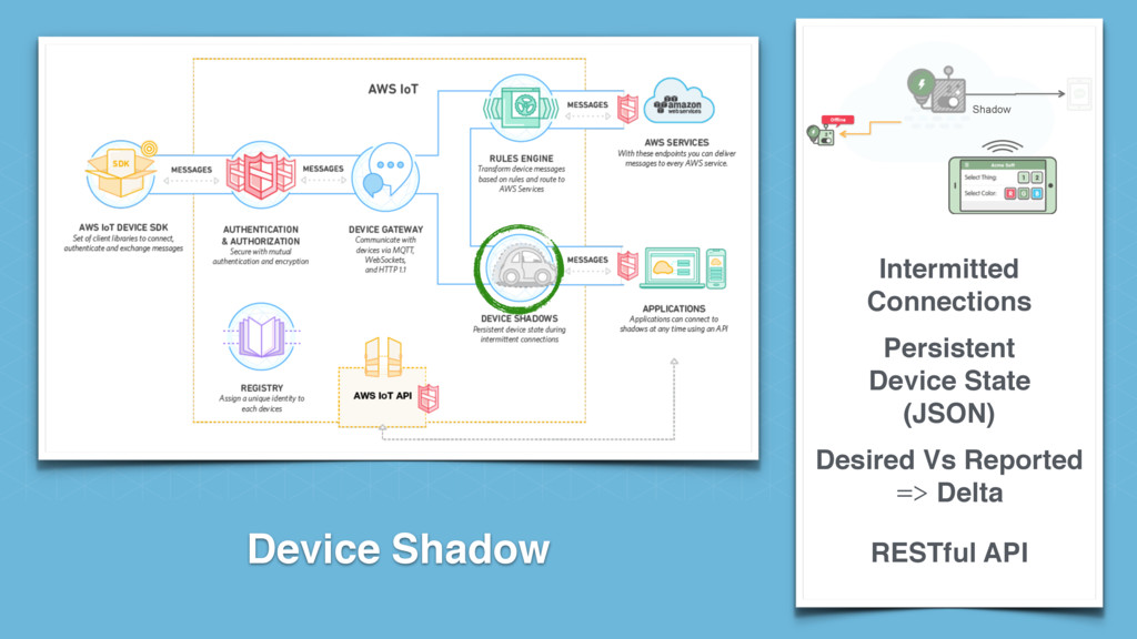 Device Shadow Intermitted Connections Persisten...