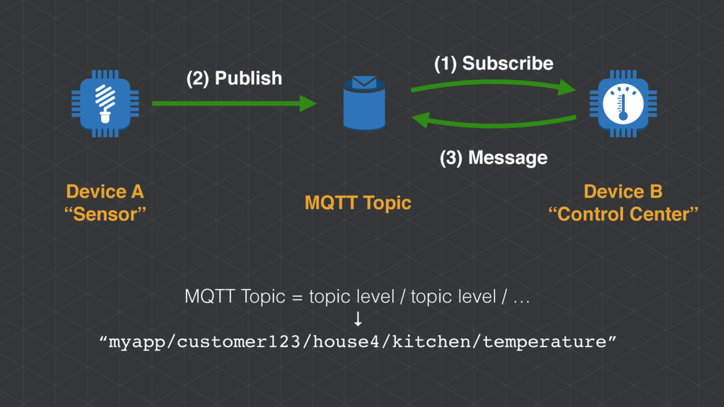 "MQTT Topic Device A ""Sensor"" Device B ""Control ..."