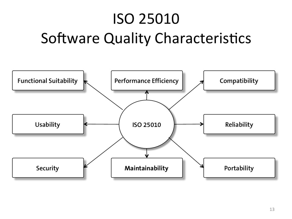 ISO 25010   So#ware Quality Char...
